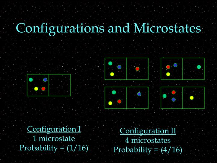 Configurations and Microstates