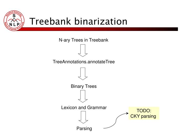 Treebank binarization