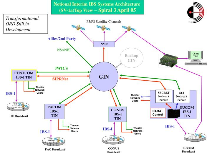 PPT - The Integrated Broadcast Service Information ...