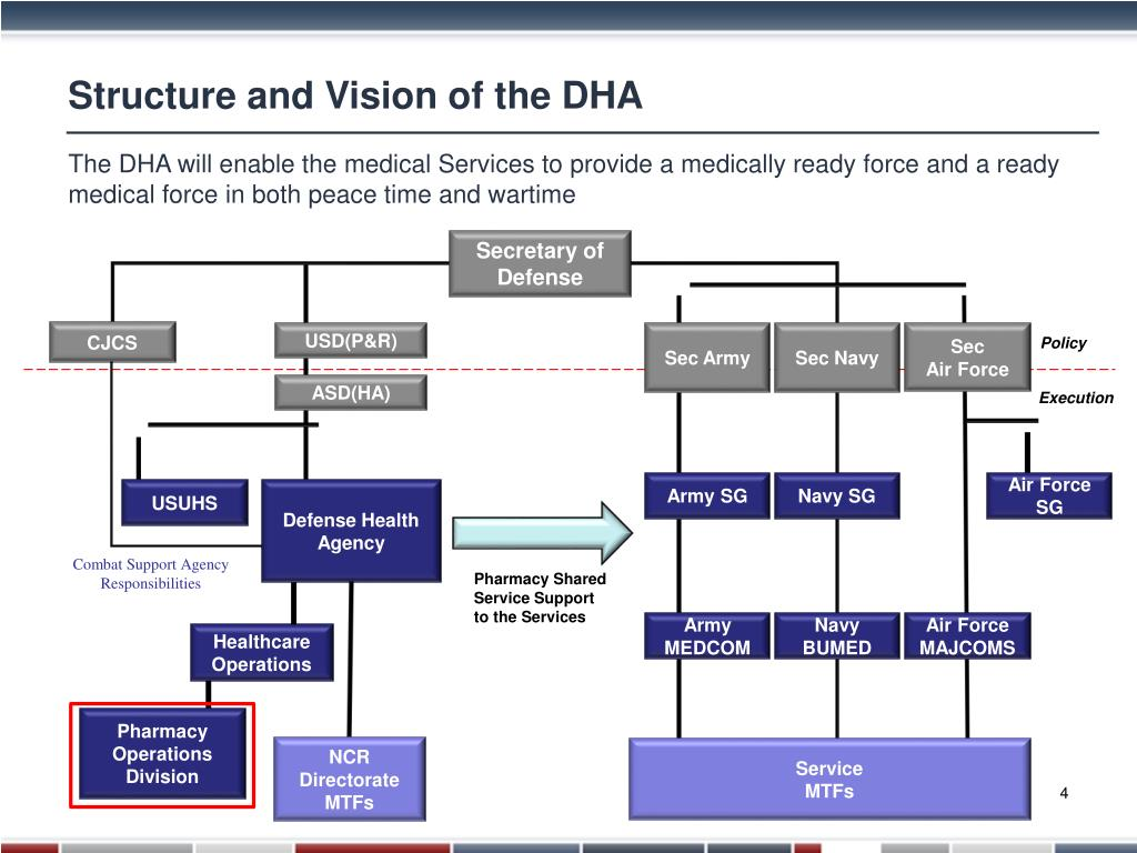 Ppt Defense Health Agency Pharmacy Operations Overview