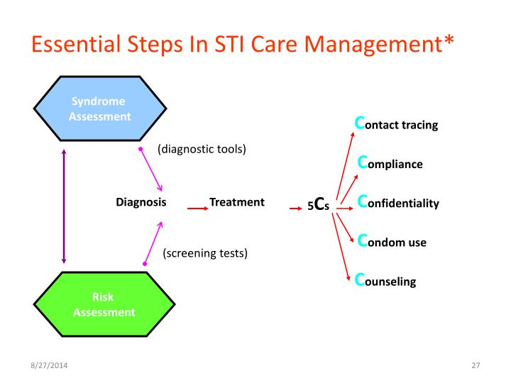 Essential Steps In STI Care Management*