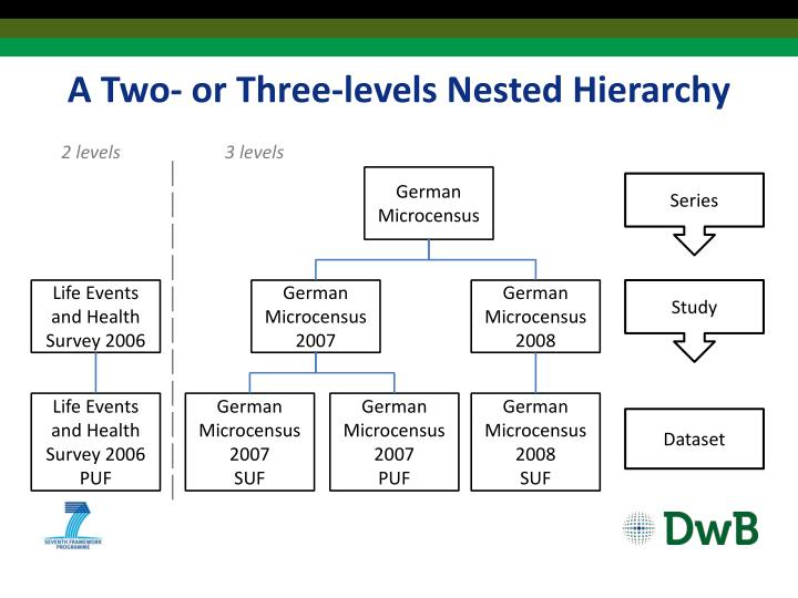 A Two- or Three-levels Nested Hierarchy