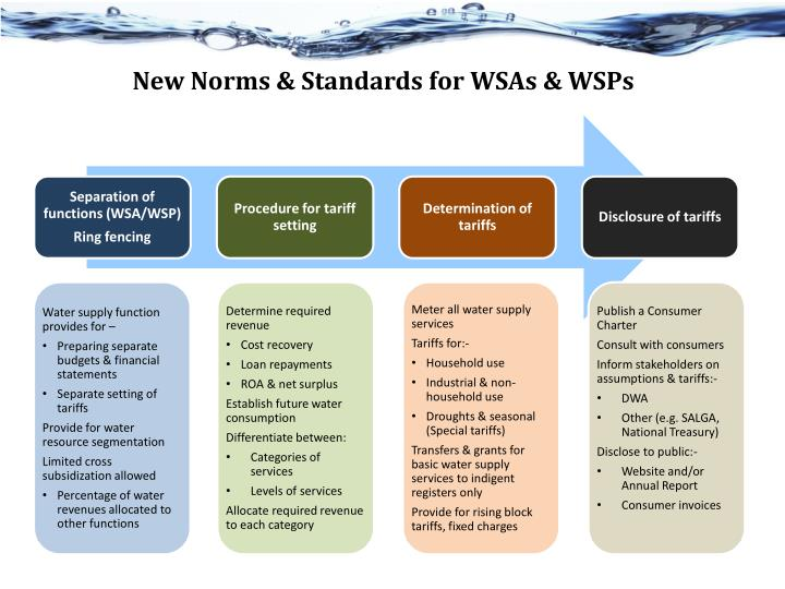New Norms & Standards for WSAs & WSPs