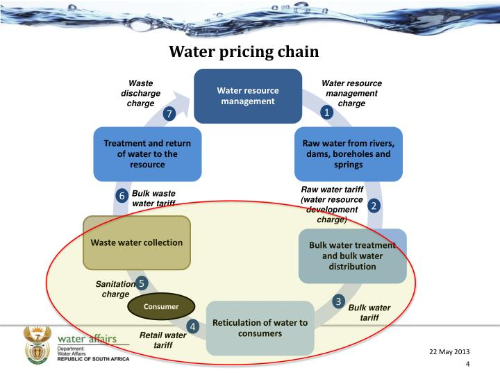 Water pricing chain