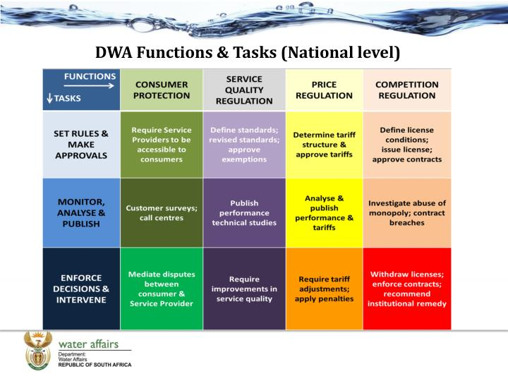DWA Functions & Tasks (National level)
