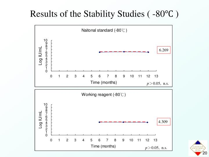 Results of the Stability Studies (
