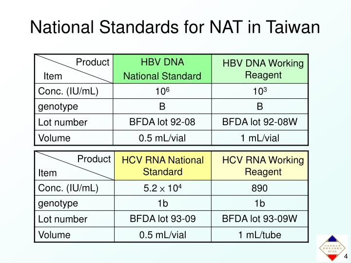 National Standards for NAT in Taiwan