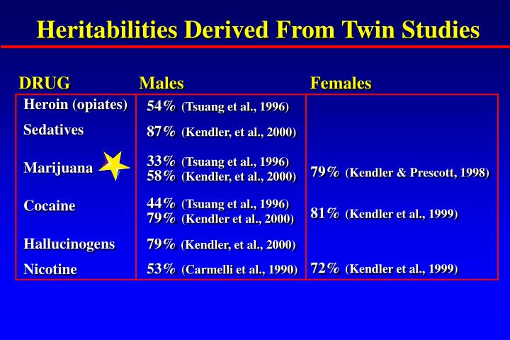 Heritabilities Derived From Twin Studies