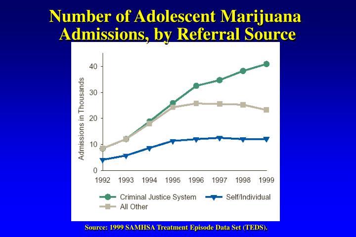Number of Adolescent Marijuana