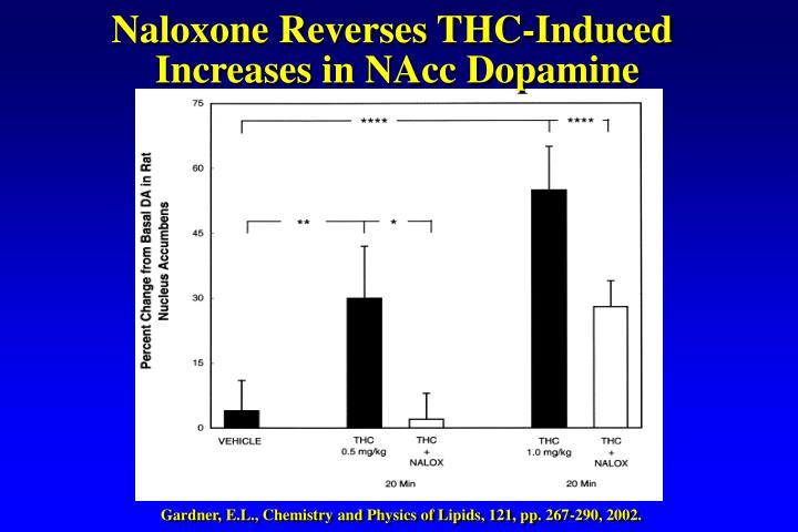 Naloxone Reverses THC-Induced