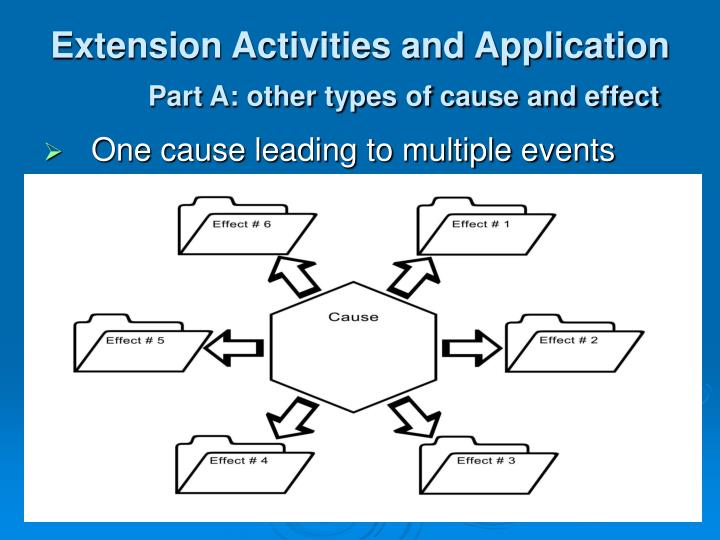 Extension Activities and Application