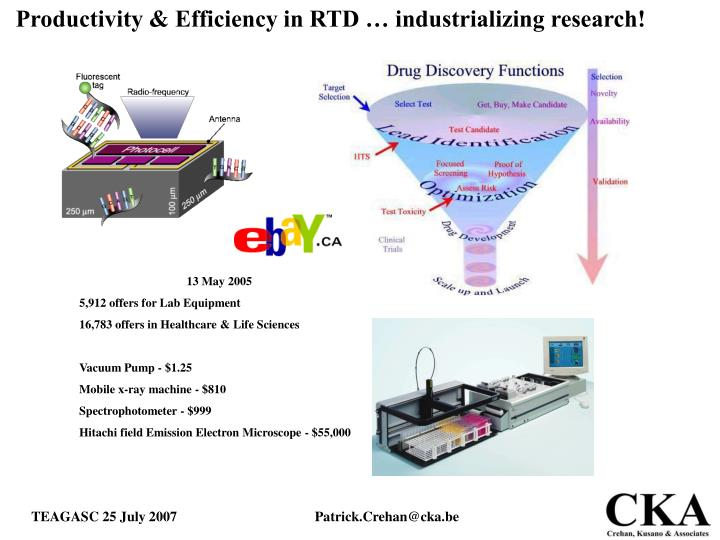 Productivity & Efficiency in RTD … industrializing research!