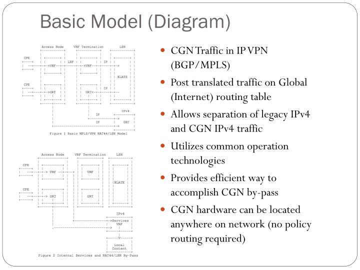 Basic Model (Diagram)