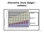 alternative state budget su mm ary