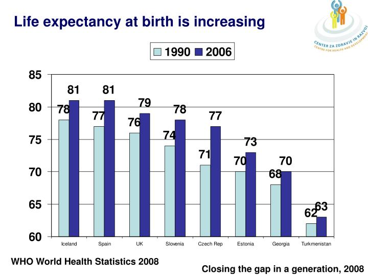 Life expectancy at birth is increasing