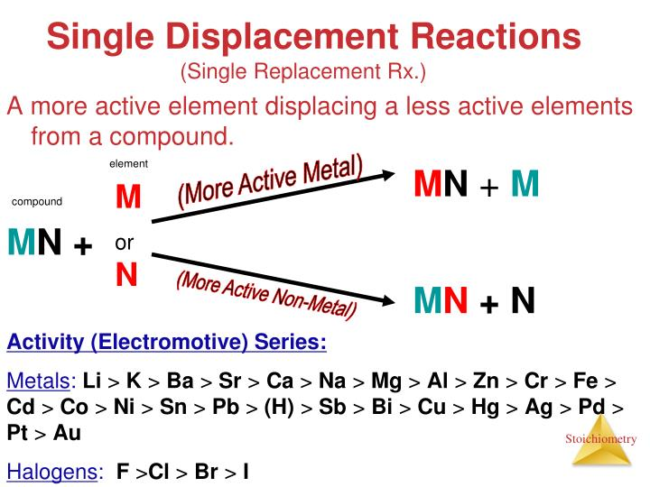 A more active element displacing a less active elements from a compound.