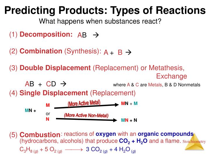 Predicting Products: Types of Reactions