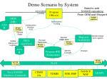 demo scenario by system