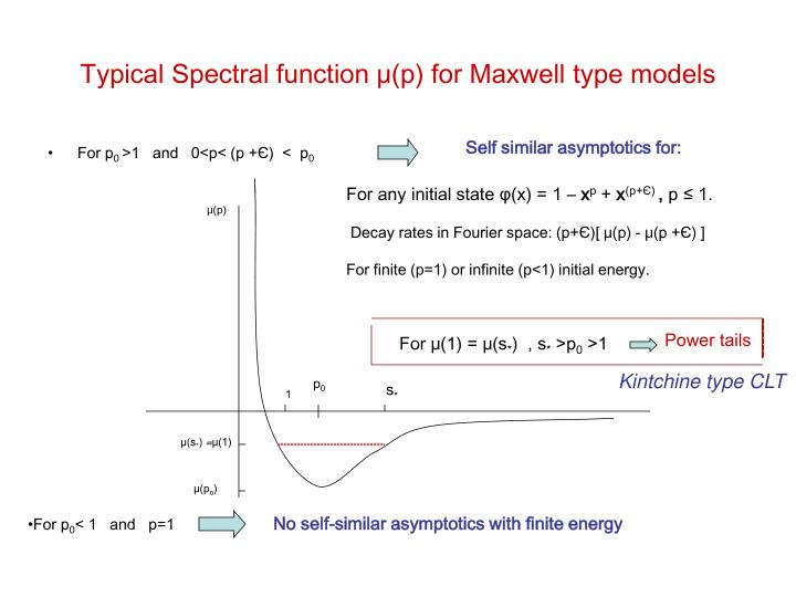 Typical Spectral function