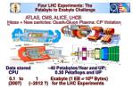 four lhc experiments the petabyte to exabyte challenge