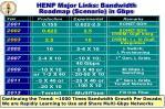 henp major links bandwidth roadmap scenario in gbps