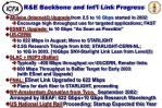 r e backbone and int l link progress