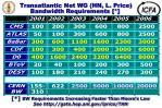 transatlantic net wg hn l price bandwidth requirements