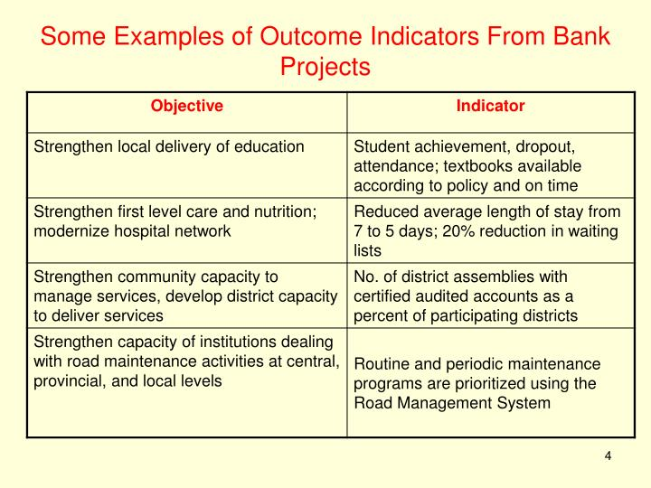 Some Examples of Outcome Indicators From Bank Projects