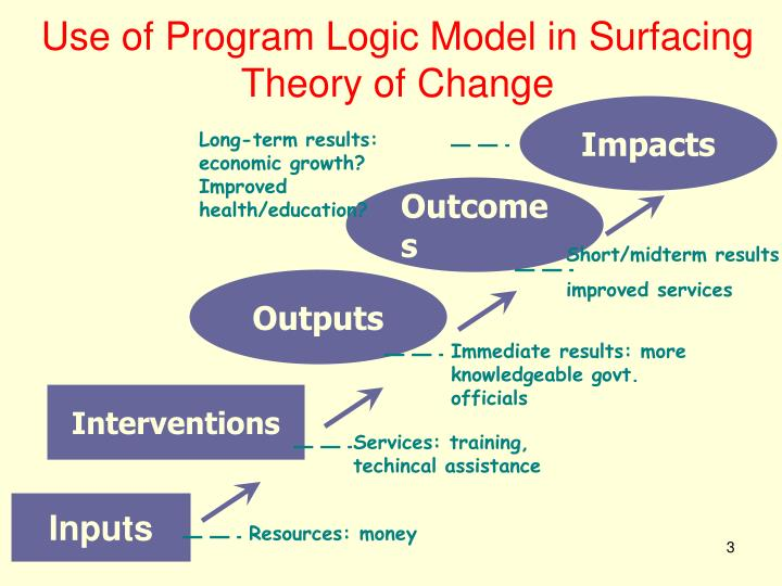 Use of program logic model in surfacing theory of change