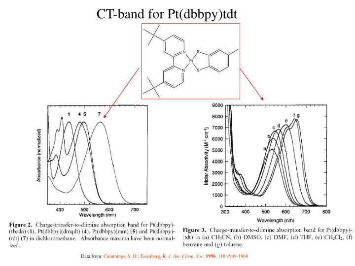 CT-band for Pt(dbbpy)tdt
