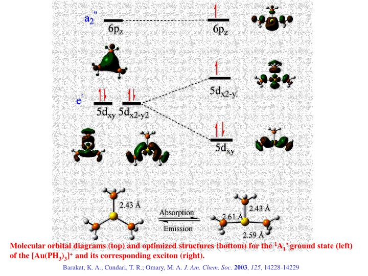 Molecular orbital diagrams (top) and optimized structures (bottom) for the