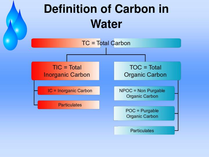 Definition of Carbon in Water