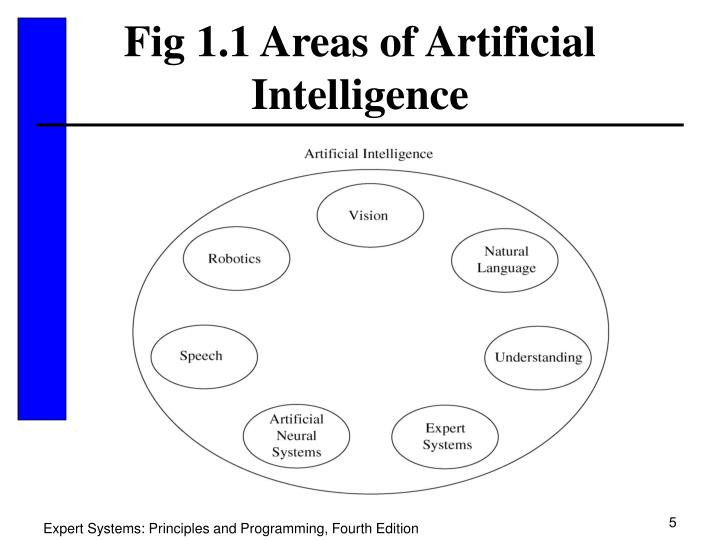 Fig 1.1 Areas of Artificial Intelligence