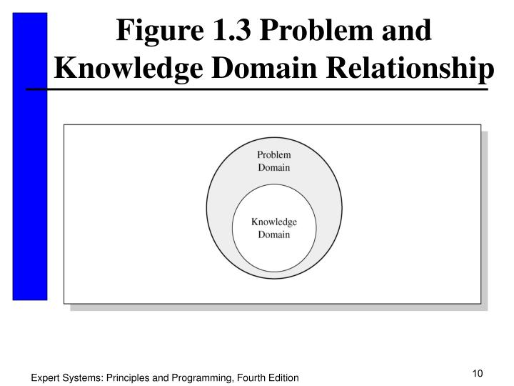 Figure 1.3 Problem and Knowledge Domain Relationship