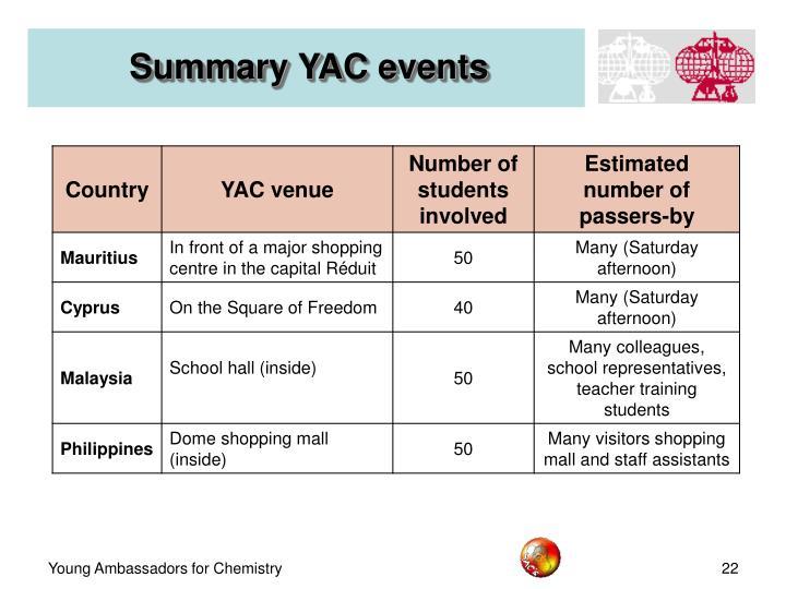 Summary YAC events