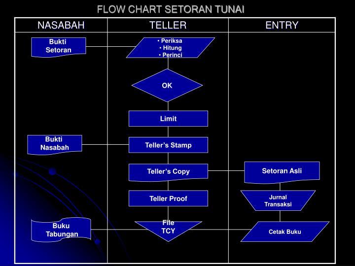 Flow chart setoran tunai