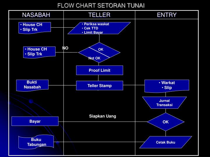 Flow chart setoran tunai1