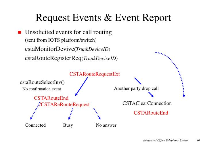 Request Events & Event Report