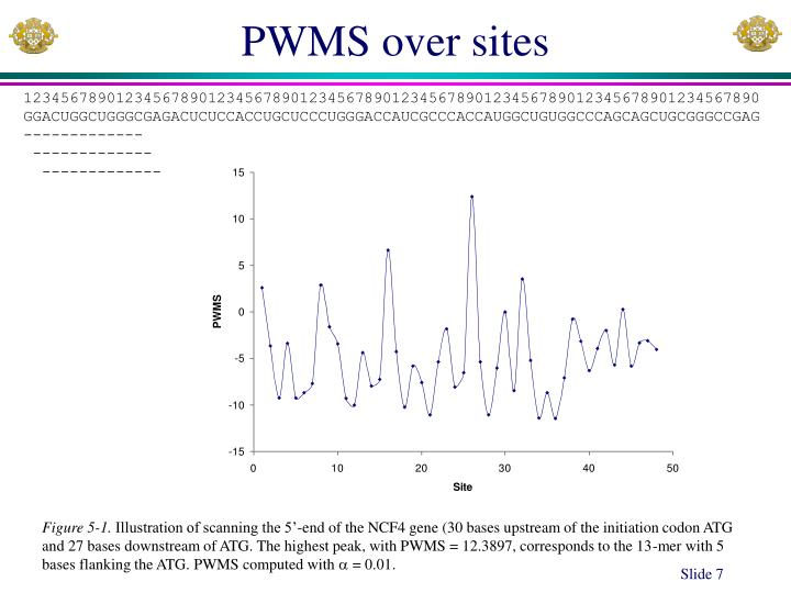 PWMS over sites