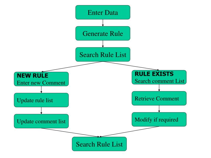 Generate Rule