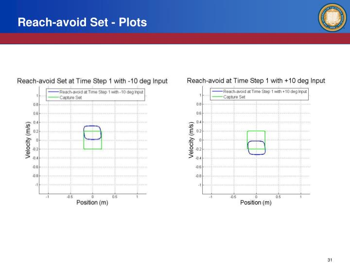 Reach-avoid Set - Plots
