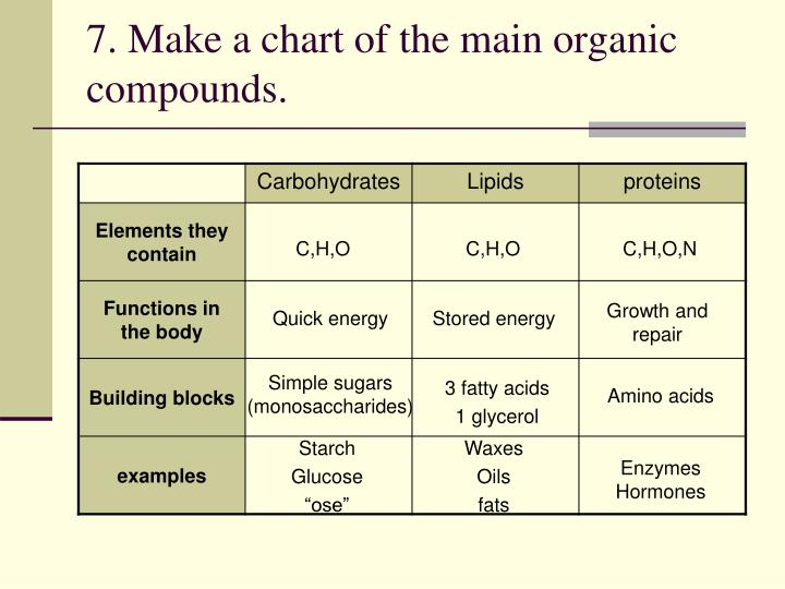 7. Make a chart of the main organic compounds.