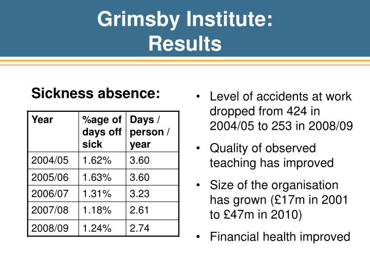 Sickness absence: