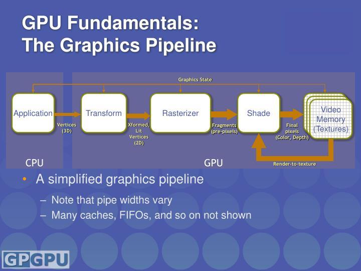GPU Fundamentals: