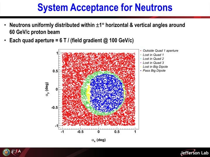 System Acceptance for Neutrons