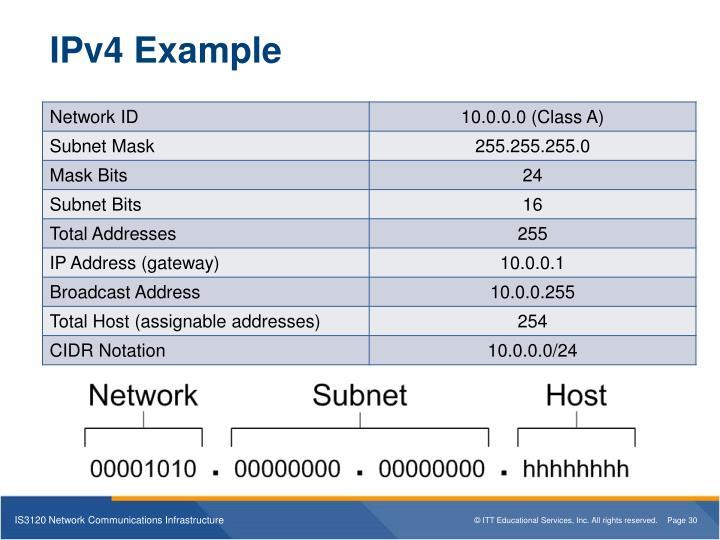IPv4 Example