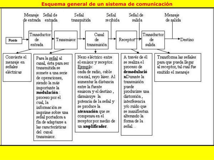 Esquema general de un sistema de comunicación