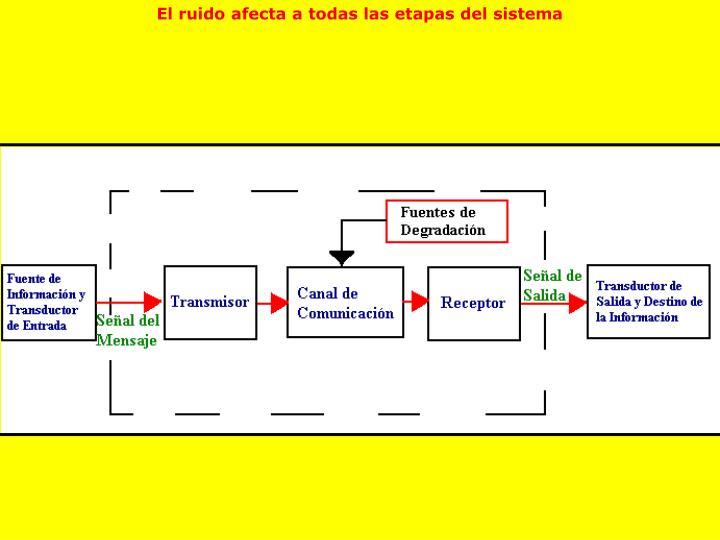 El ruido afecta a todas las etapas del sistema