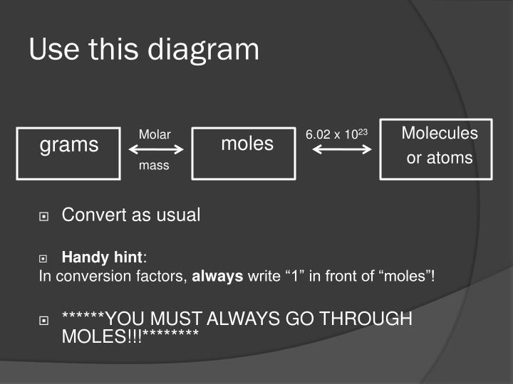 Use this diagram
