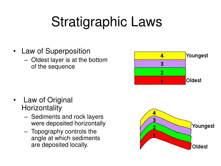 Stratigraphic Laws